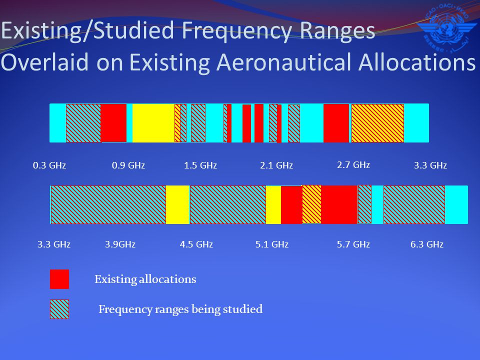 Existing/Studied Frequency Ranges Overlaid on Existing Aeronautical Allocations 0.3 GHz3.3 GHz 6.3 GHz 0.9 GHz1.5 GHz2.1 GHz 2.7 GHz 3.9GHz4.5 GHz 5.1 GHz 5.7 GHz Frequency ranges being studied Existing allocations