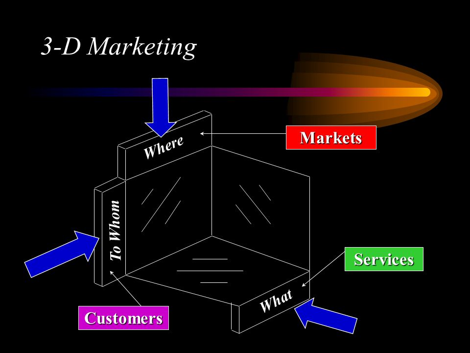 3-D Marketing What To Whom Where Markets Services Customers