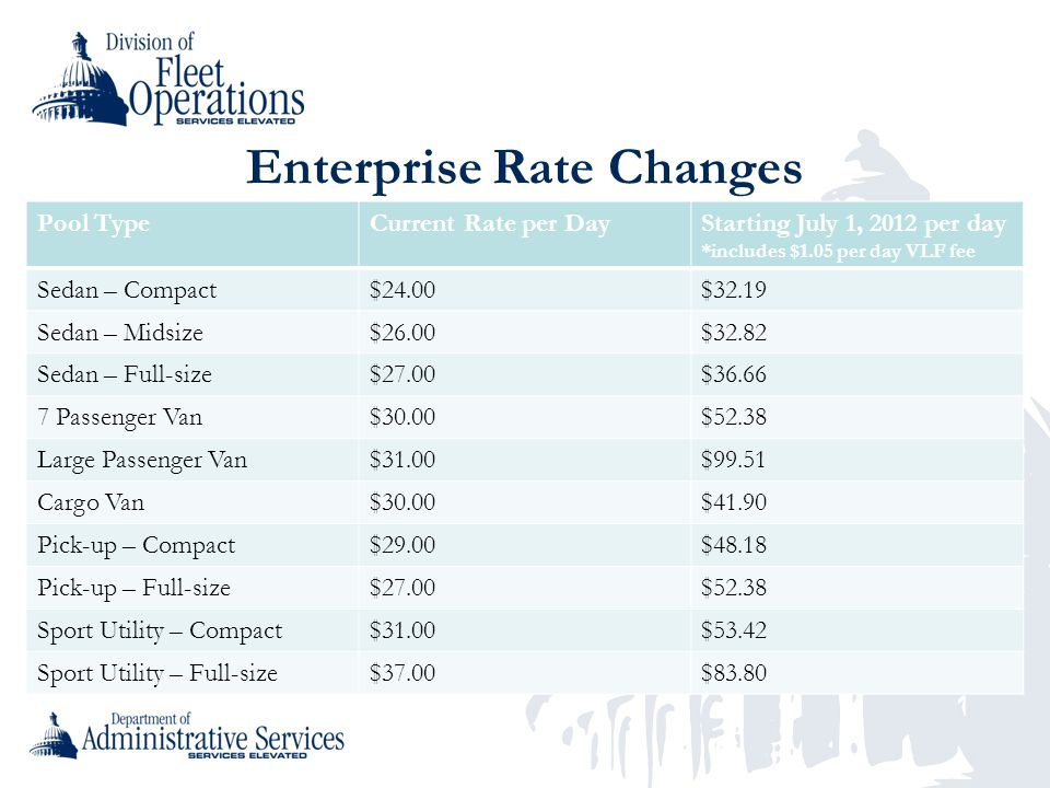 Enterprise Rate Changes Pool TypeCurrent Rate per DayStarting July 1, 2012 per day *includes $1.05 per day VLF fee Sedan – Compact$24.00$32.19 Sedan – Midsize$26.00$32.82 Sedan – Full-size$27.00$36.66 7 Passenger Van$30.00$52.38 Large Passenger Van$31.00$99.51 Cargo Van$30.00$41.90 Pick-up – Compact$29.00$48.18 Pick-up – Full-size$27.00$52.38 Sport Utility – Compact$31.00$53.42 Sport Utility – Full-size$37.00$83.80
