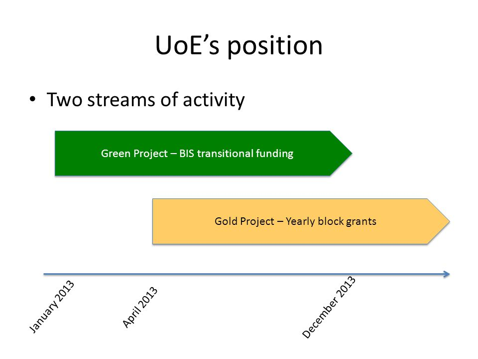 UoEs position Two streams of activity January 2013 April 2013 December 2013 Green Project – BIS transitional funding Gold Project – Yearly block grants