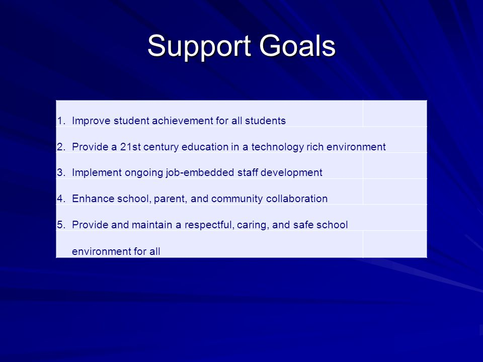 Support Goals 1. Improve student achievement for all students 2.