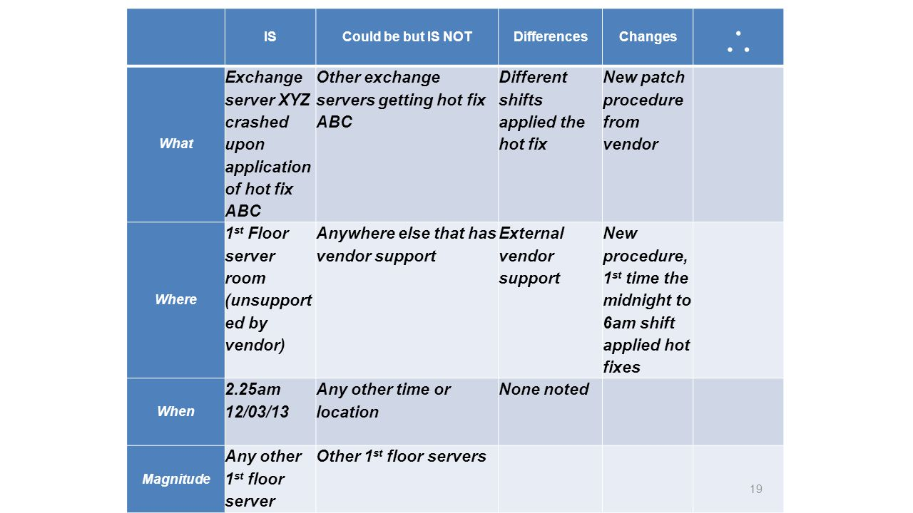 ISCould be but IS NOTDifferencesChanges What Exchange server XYZ crashed upon application of hot fix ABC Other exchange servers getting hot fix ABC Different shifts applied the hot fix New patch procedure from vendor Where 1 st Floor server room (unsupport ed by vendor) Anywhere else that has vendor support External vendor support New procedure, 1 st time the midnight to 6am shift applied hot fixes When 2.25am 12/03/13 Any other time or location None noted Magnitude Any other 1 st floor server Other 1 st floor servers 19