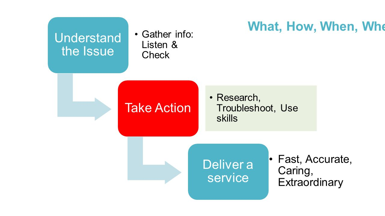 Understand the Issue Gather info: Listen & Check Take Action Research, Troubleshoot, Use skills Deliver a service Fast, Accurate, Caring, Extraordinary What, How, When, Where