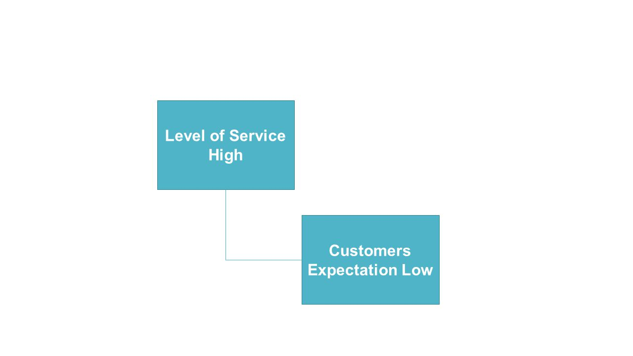 Level of Service High Customers Expectation Low