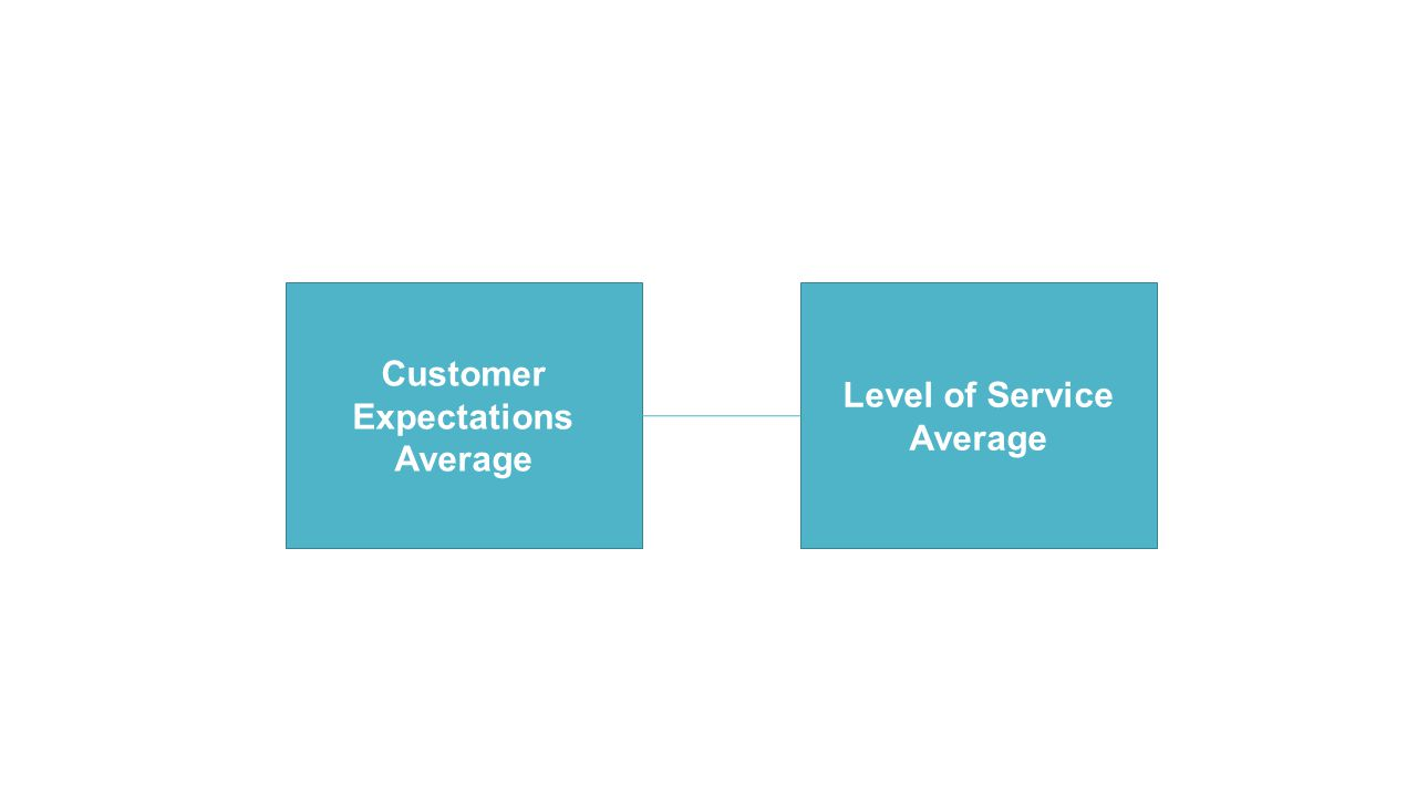 Customer Expectations Average Level of Service Average