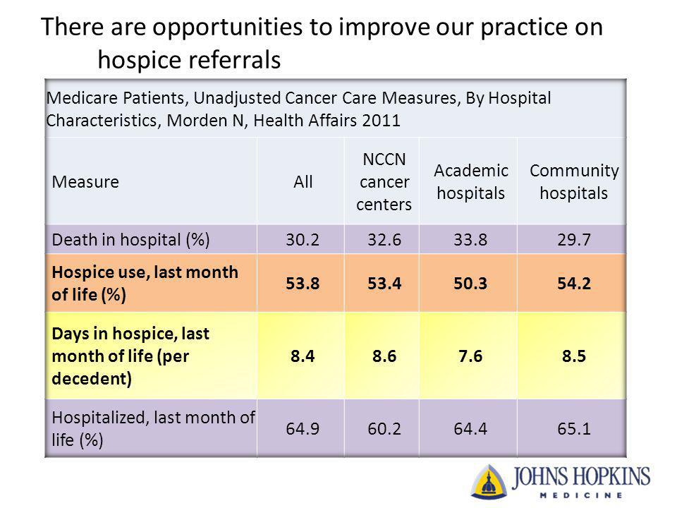 There are opportunities to improve our practice on hospice referrals