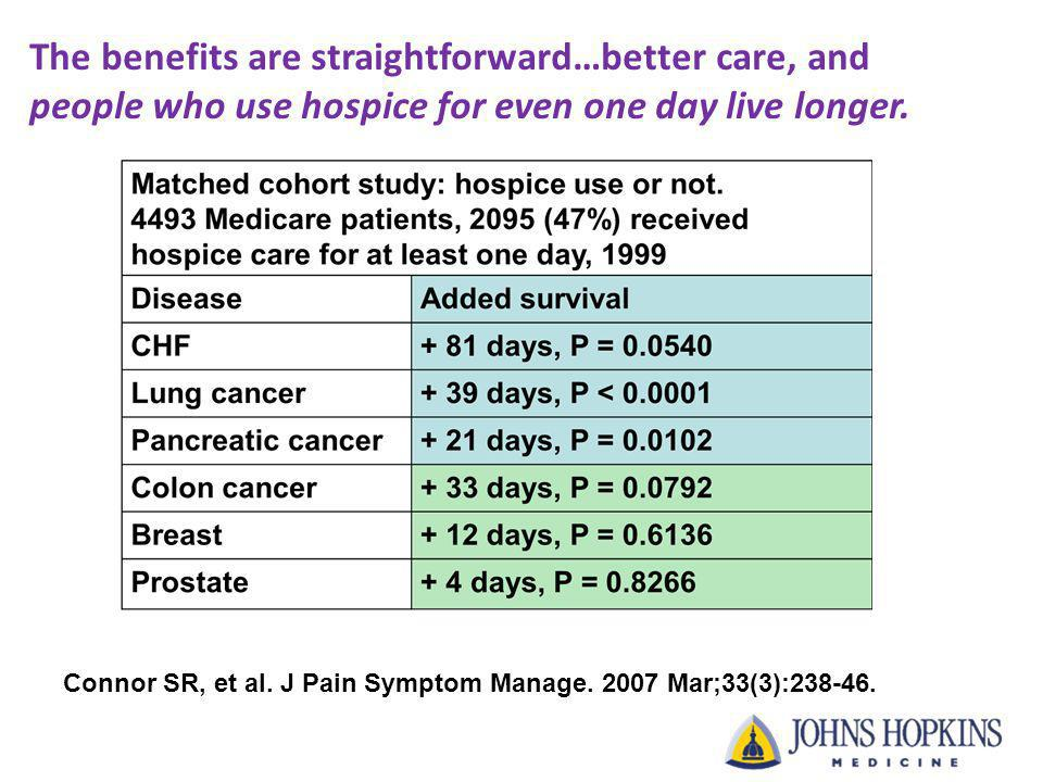 The benefits are straightforward…better care, and people who use hospice for even one day live longer. Connor SR, et al. J Pain Symptom Manage. 2007 M