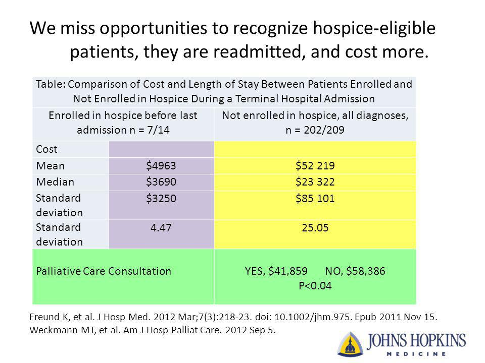 We miss opportunities to recognize hospice-eligible patients, they are readmitted, and cost more. Table: Comparison of Cost and Length of Stay Between