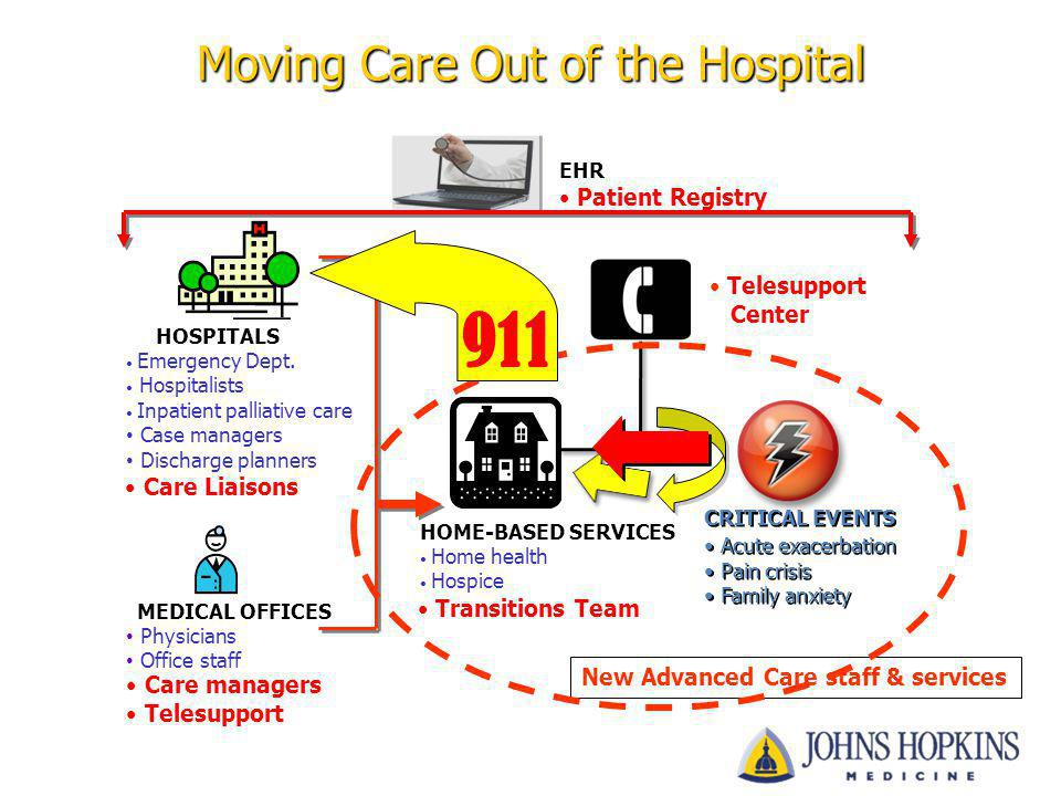 Moving Care Out of the Hospital HOSPITALS Emergency Dept. Hospitalists Inpatient palliative care Case managers Discharge planners MEDICAL OFFICES Phys