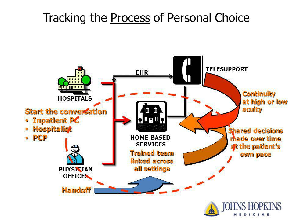 Tracking the Process of Personal Choice HOSPITALS PHYSICIAN OFFICES HOME-BASED SERVICES TELESUPPORT EHR Shared decisions made over time at the patient