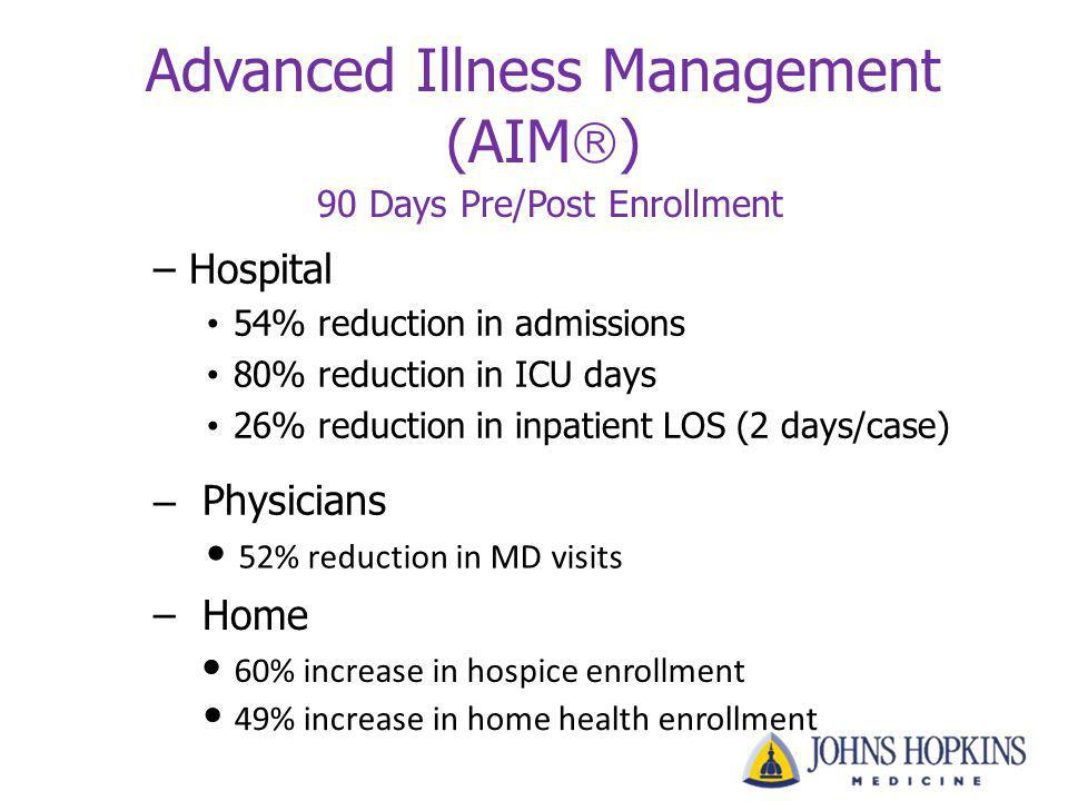 Advanced Illness Management (AIM ) 90 Days Pre/Post Enrollment – Hospital 54% reduction in admissions 80% reduction in ICU days 26% reduction in inpat