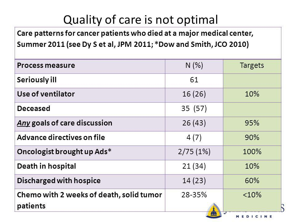 Care patterns for cancer patients who died at a major medical center, Summer 2011 (see Dy S et al, JPM 2011; *Dow and Smith, JCO 2010) Process measure