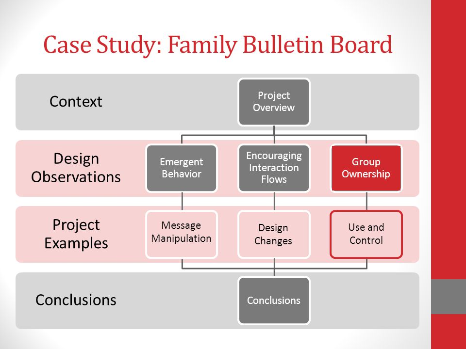 Conclusions Case Study: Family Bulletin Board Project Examples Design Observations Context Project Overview Emergent Behavior Encouraging Interaction Flows Group Ownership Conclusions Message Manipulation Design Changes Use and Control