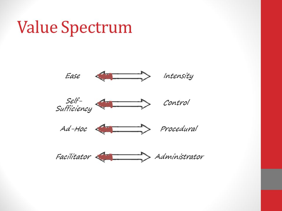Value Spectrum