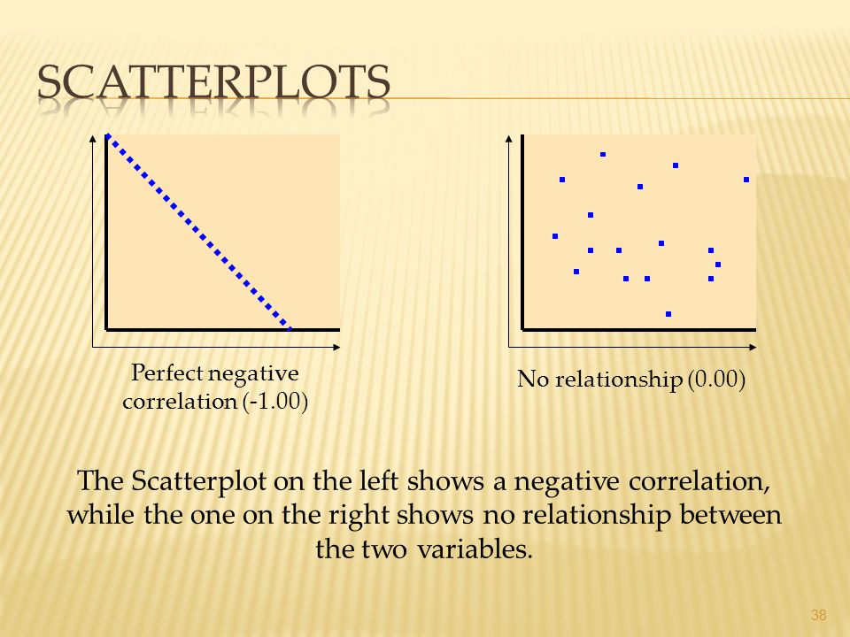 38 No relationship (0.00) Perfect negative correlation (-1.00) The Scatterplot on the left shows a negative correlation, while the one on the right sh