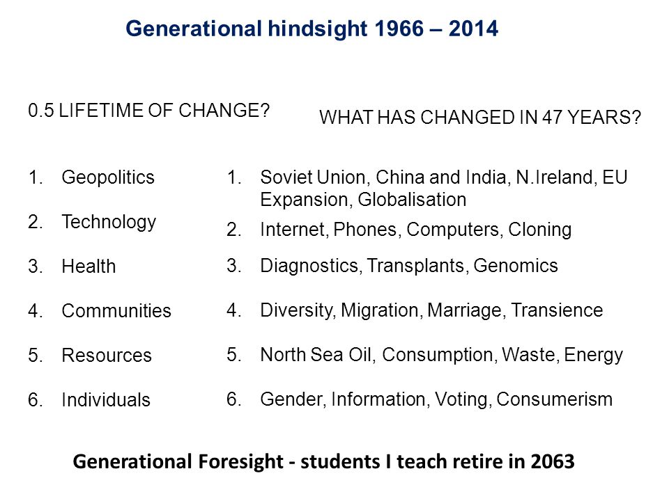 Generational hindsight 1966 – 2014 0.5 LIFETIME OF CHANGE? 1.Geopolitics 2.Technology 3.Health 4.Communities 5.Resources 6.Individuals WHAT HAS CHANGE