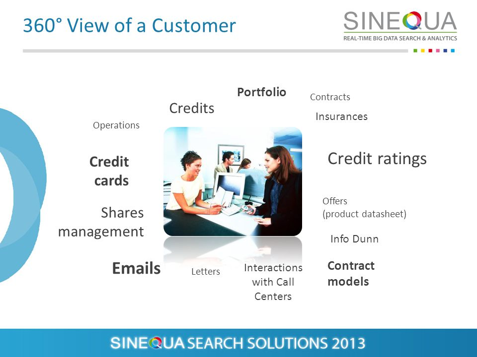 360° View of a Customer Shares management Operations Credits Credit cards Portfolio Insurances Contracts Emails Letters Interactions with Call Centers Contract models Offers (product datasheet) Credit ratings Info Dunn