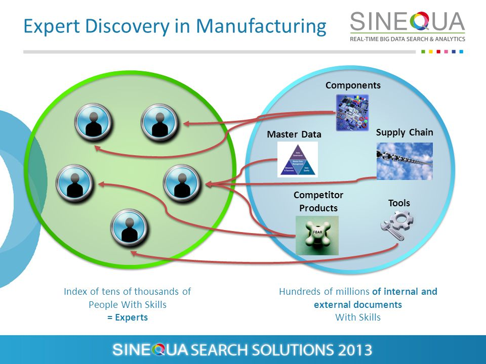 Expert Discovery in Manufacturing Index of tens of thousands of People With Skills = Experts Hundreds of millions of internal and external documents With Skills Components Supply Chain Master Data Competitor Products Tools