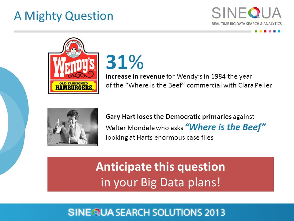A Mighty Question increase in revenue for Wendys in 1984 the year of the Where is the Beef commercial with Clara Peller 31% Anticipate this question in your Big Data plans.