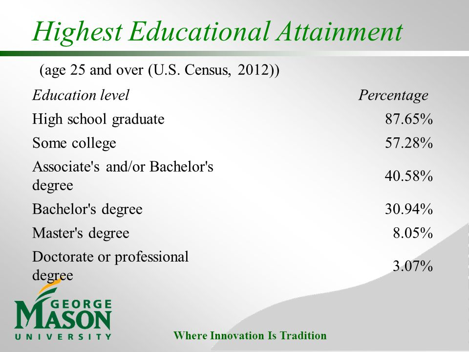 Where Innovation Is Tradition Highest Educational Attainment (age 25 and over (U.S.
