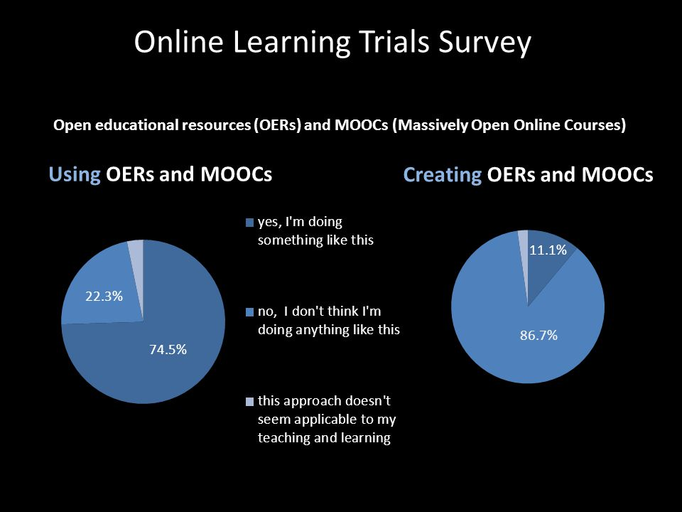 74.5% Online Learning Trials Survey Open educational resources (OERs) and MOOCs (Massively Open Online Courses)