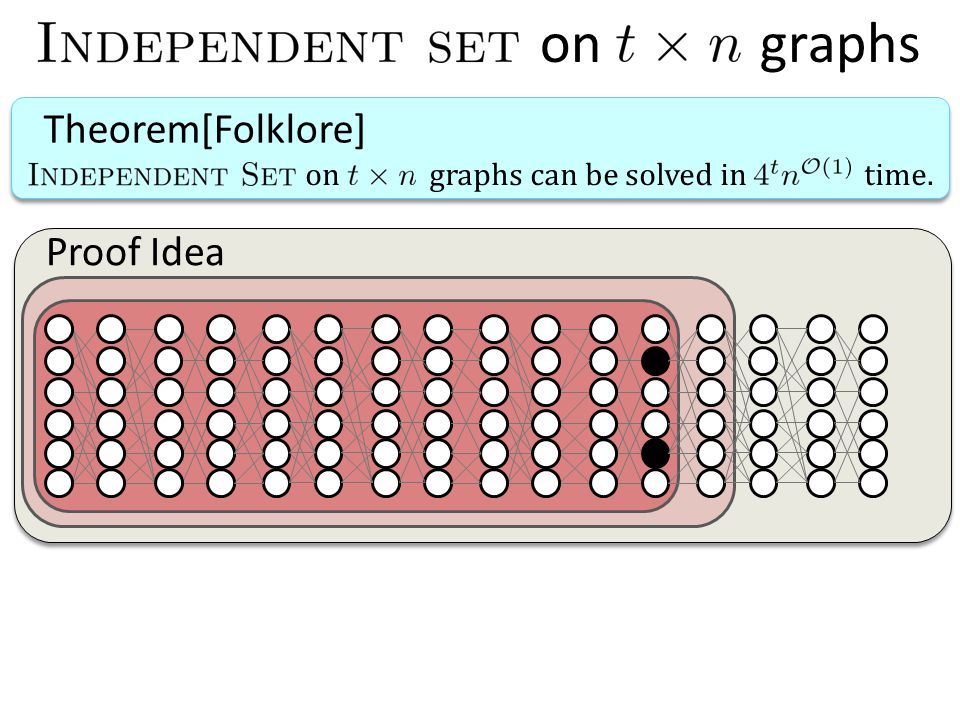 on graphs Theorem[Folklore] on graphs can be solved in time. Proof Idea