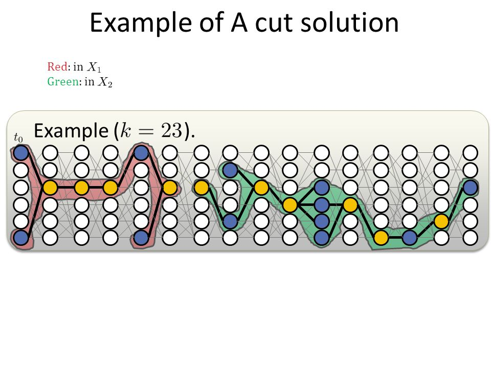 Example of A cut solution Example ( ). Red: in Green: in