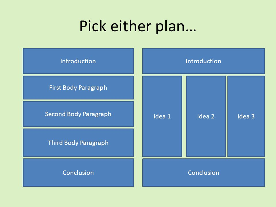 Pick either plan… Introduction First Body Paragraph Second Body Paragraph Third Body Paragraph Conclusion Introduction Idea 1Idea 2Idea 3 Conclusion