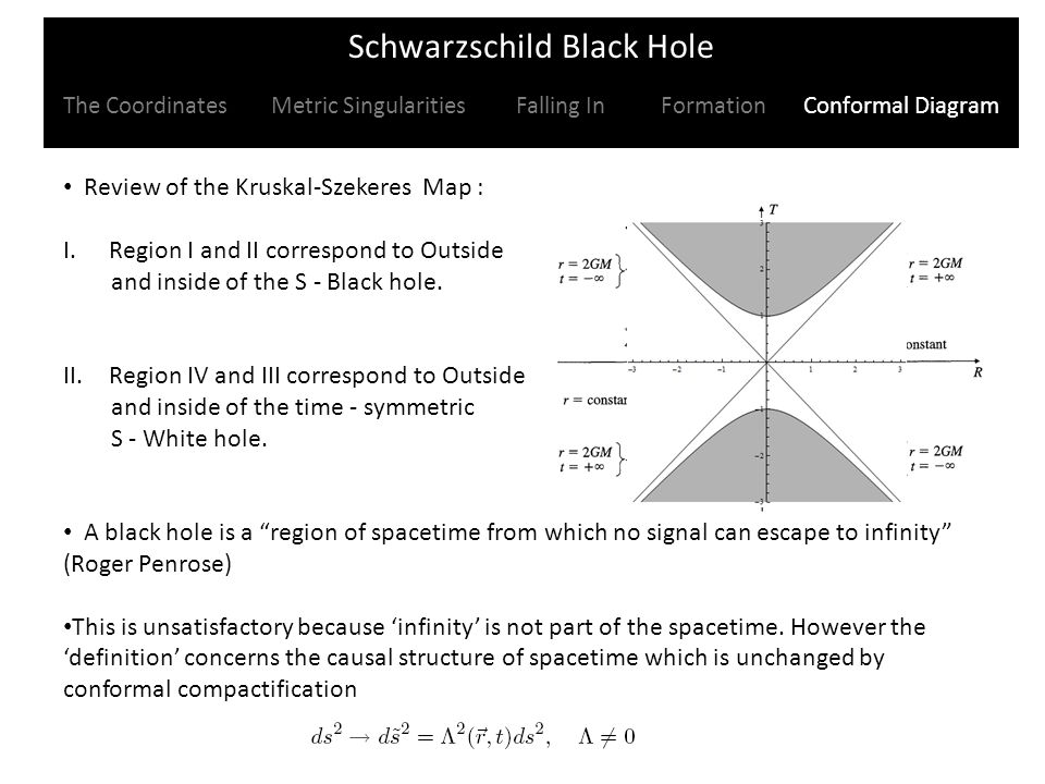 Review of the Kruskal-Szekeres Map : I.Region I and II correspond to Outside and inside of the S - Black hole.
