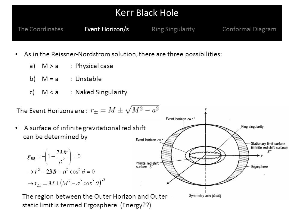 Kerr Black Hole The Coordinates Event Horizon/s Ring Singularity Conformal Diagram As in the Reissner-Nordstrom solution, there are three possibilities: a) M > a : Physical case b) M = a : Unstable c) M < a : Naked Singularity The Event Horizons are : A surface of infinite gravitational red shift can be determined by The region between the Outer Horizon and Outer static limit is termed Ergosphere (Energy )