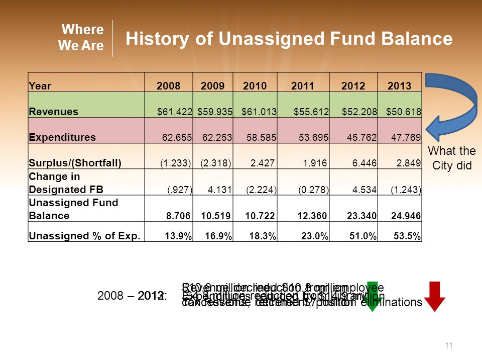 What the City did 11 Where We Are History of Unassigned Fund Balance Revenue declined $10.8 million Tax Revenue declined $7 million 2008 – 2013: Expen