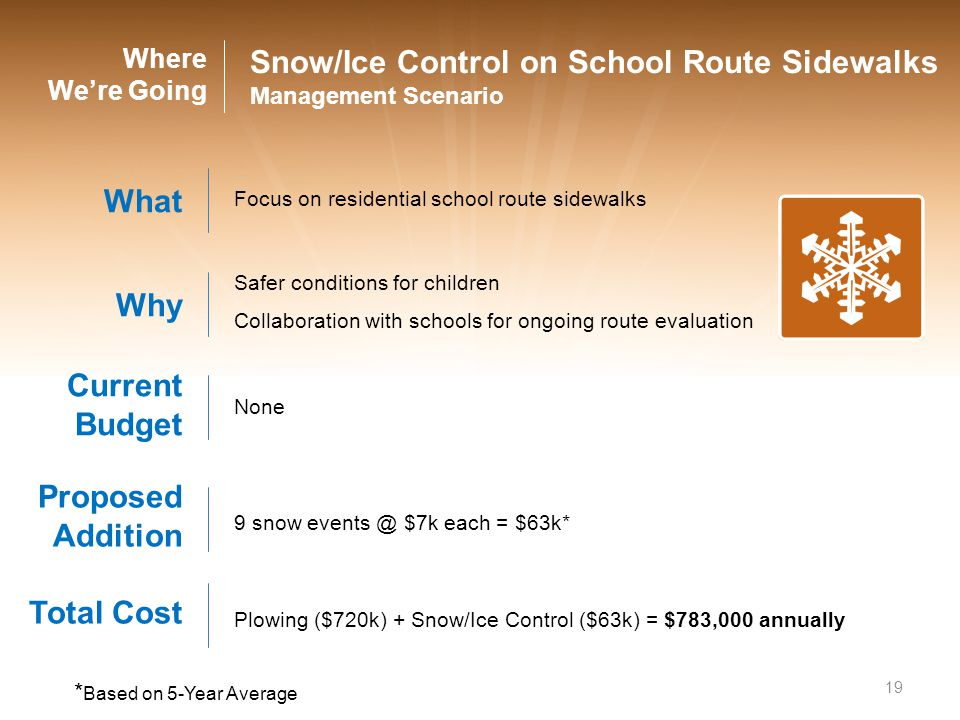 19 Snow/Ice Control on School Route Sidewalks Management Scenario What Focus on residential school route sidewalks Why Safer conditions for children C