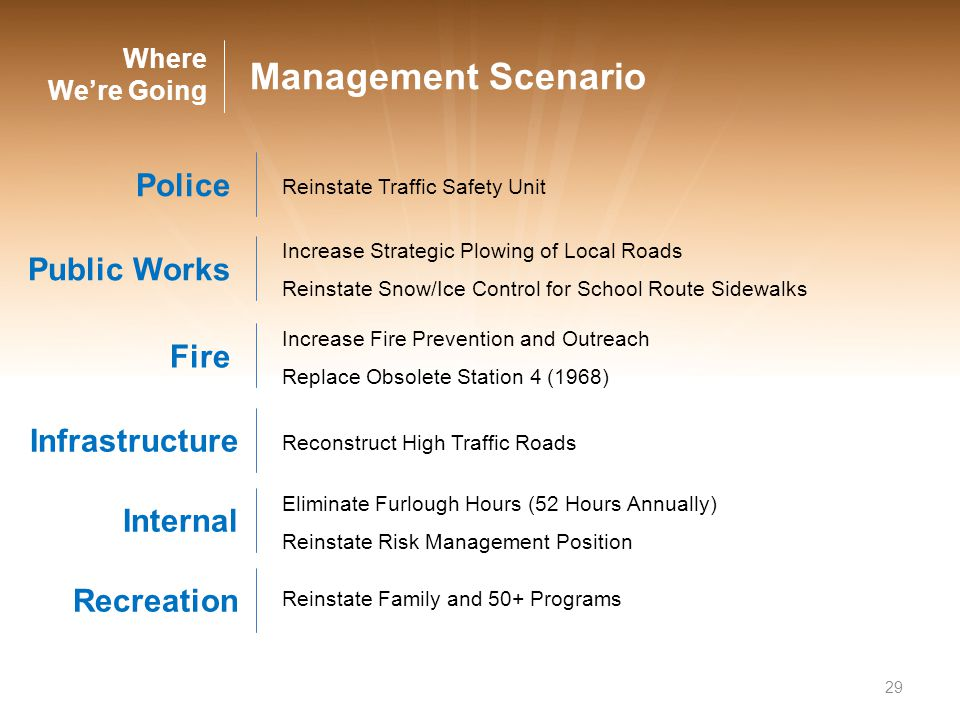 29 Management Scenario Police Public Works Fire Infrastructure Internal Eliminate Furlough Hours (52 Hours Annually) Reinstate Risk Management Positio