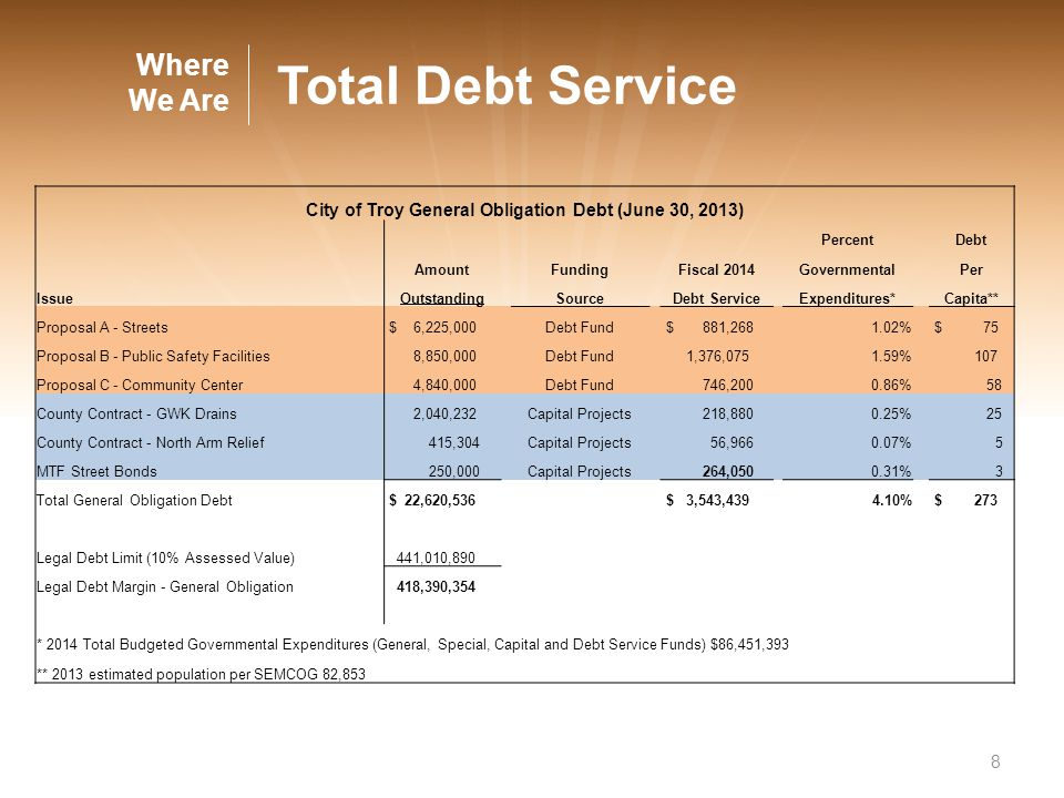 8 City of Troy General Obligation Debt (June 30, 2013) PercentDebt AmountFundingFiscal 2014GovernmentalPer IssueOutstandingSourceDebt ServiceExpenditu