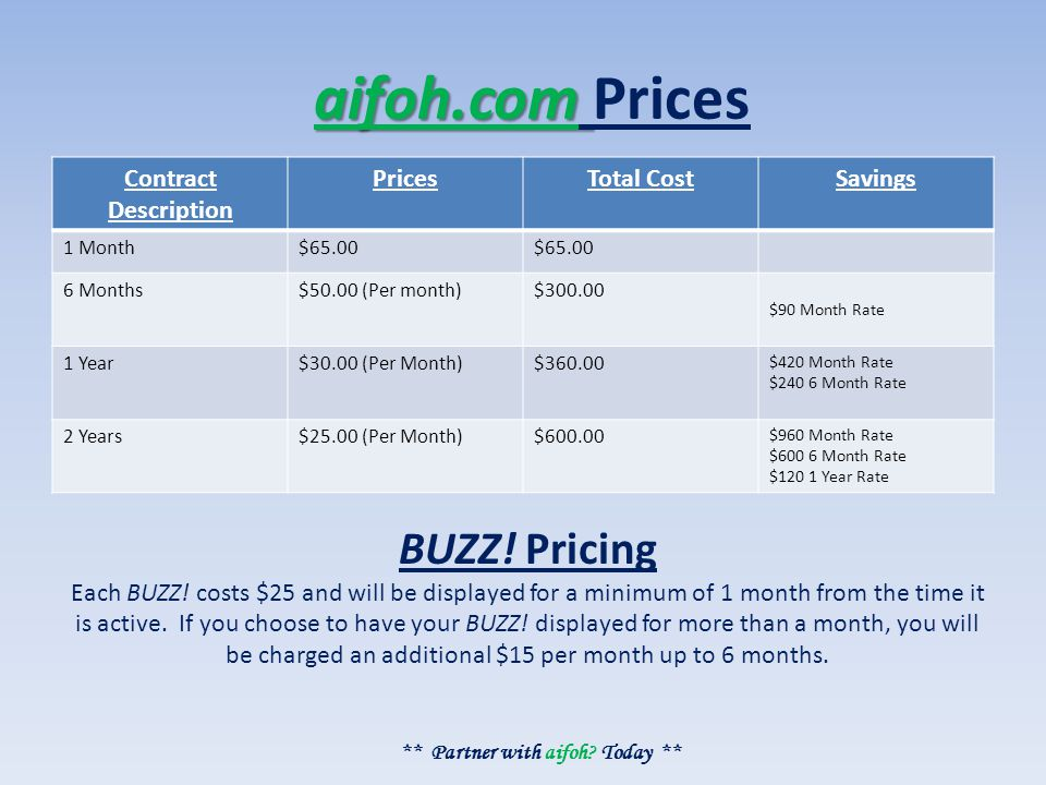 aifoh.com aifoh.com Prices Contract Description PricesTotal CostSavings 1 Month$65.00 6 Months$50.00 (Per month)$300.00 $90 Month Rate 1 Year$30.00 (Per Month)$360.00 $420 Month Rate $240 6 Month Rate 2 Years$25.00 (Per Month)$600.00 $960 Month Rate $600 6 Month Rate $120 1 Year Rate BUZZ.
