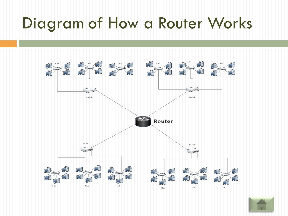 How a Router Works A router is a device that forwards data packets between computer networks, creating an overlay internetwork. A router is connected