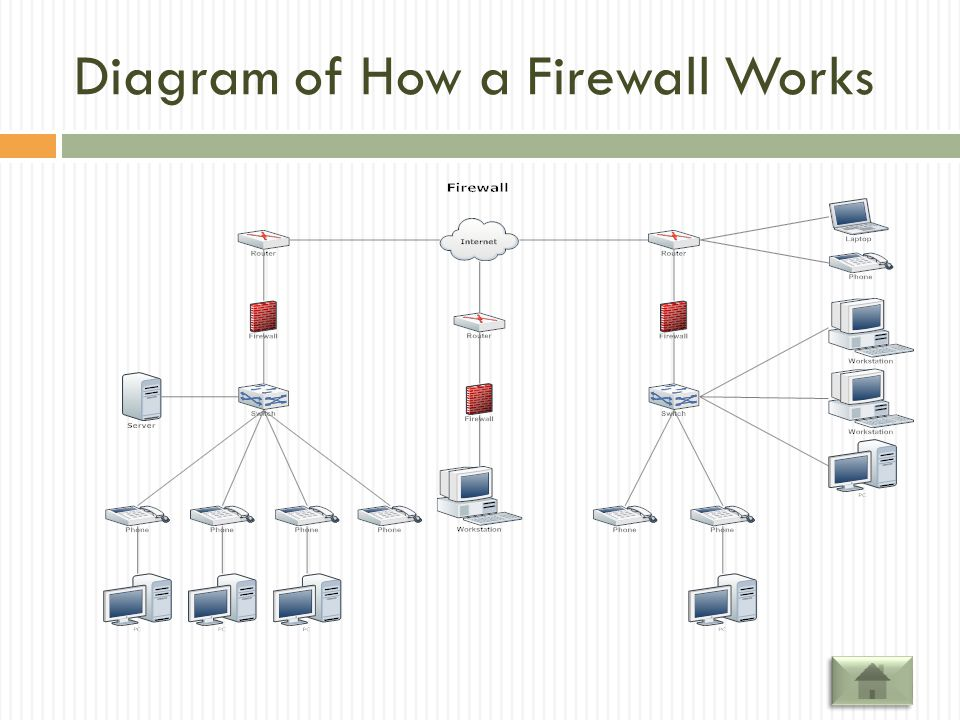 How a Firewall Works In computing, a firewall is a software or hardware-based network security system that controls the incoming and outgoing network