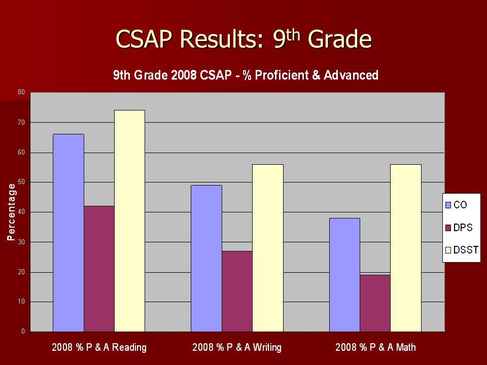 CSAP Results: 9 th Grade