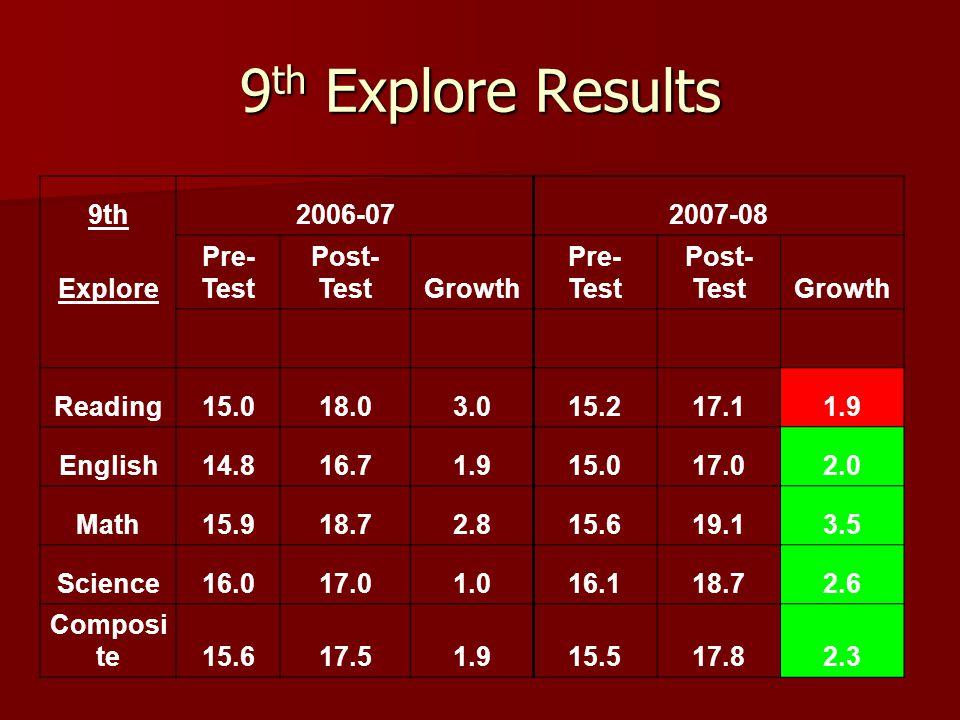 9 th Explore Results 9th 2006-07 2007-08 Explore Pre- Test Post- TestGrowth Pre- Test Post- TestGrowth Reading15.018.03.015.217.11.9 English14.816.71.915.017.02.0 Math15.918.72.815.619.13.5 Science16.017.01.016.118.72.6 Composi te15.617.51.915.517.82.3