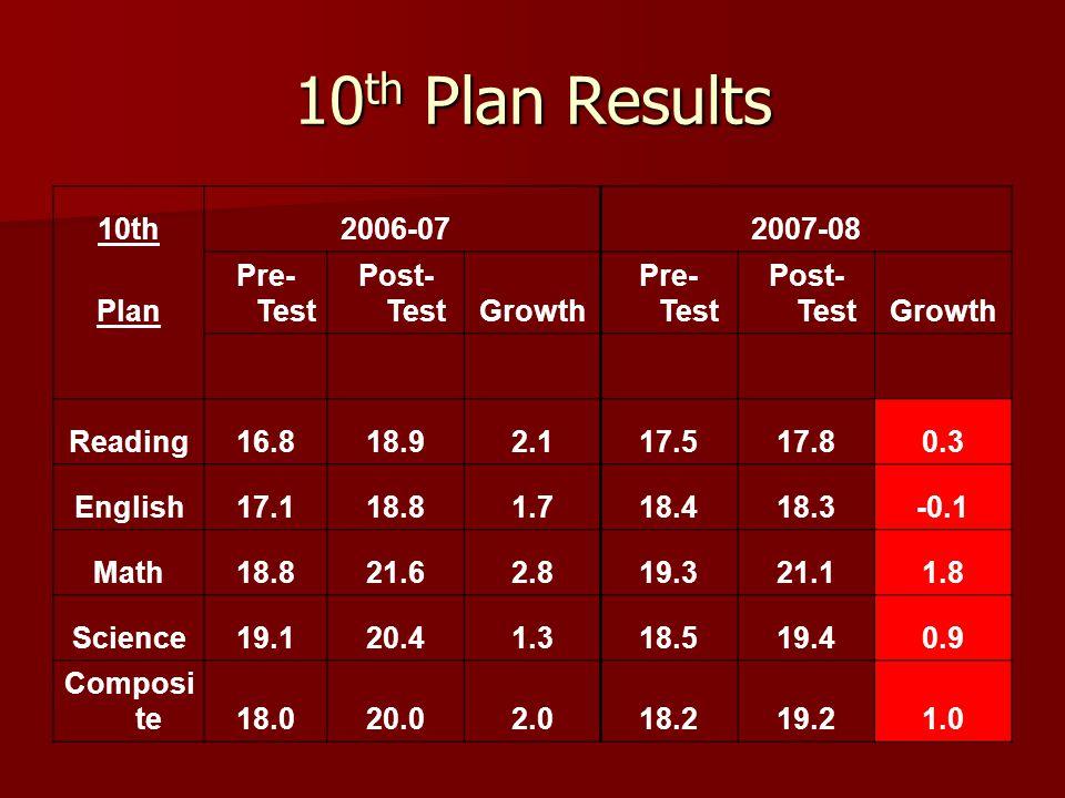 10 th Plan Results 10th 2006-07 2007-08 Plan Pre- Test Post- TestGrowth Pre- Test Post- TestGrowth Reading16.818.92.117.517.80.3 English17.118.81.718.418.3-0.1 Math18.821.62.819.321.11.8 Science19.120.41.318.519.40.9 Composi te18.020.02.018.219.21.0