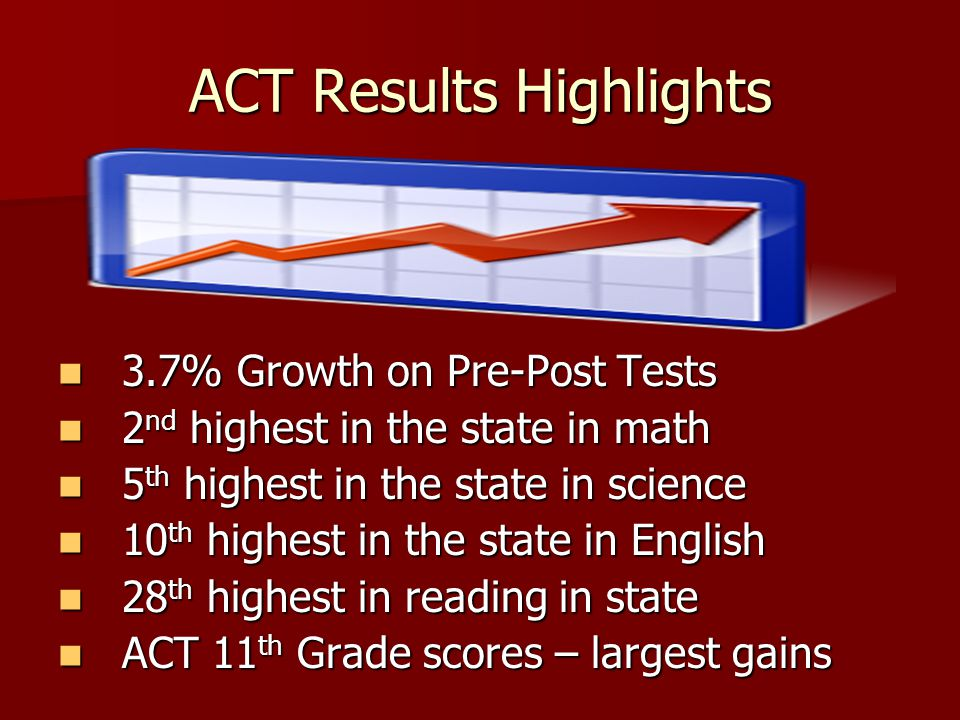 ACT Results Highlights 3.7% Growth on Pre-Post Tests 3.7% Growth on Pre-Post Tests 2 nd highest in the state in math 2 nd highest in the state in math 5 th highest in the state in science 5 th highest in the state in science 10 th highest in the state in English 10 th highest in the state in English 28 th highest in reading in state 28 th highest in reading in state ACT 11 th Grade scores – largest gains ACT 11 th Grade scores – largest gains