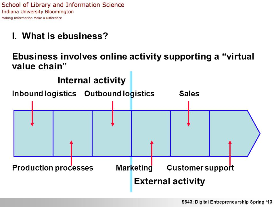 S643: Digital Entrepreneurship Spring 13 I. What is ebusiness? Ebusiness involves online activity supporting a virtual value chain Internal activity I