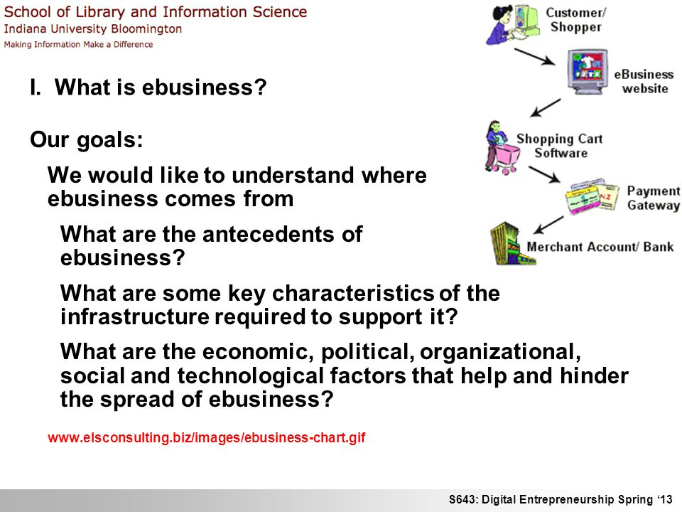 S643: Digital Entrepreneurship Spring 13 I. What is ebusiness? Our goals: We would like to understand where ebusiness comes from What are the antecede