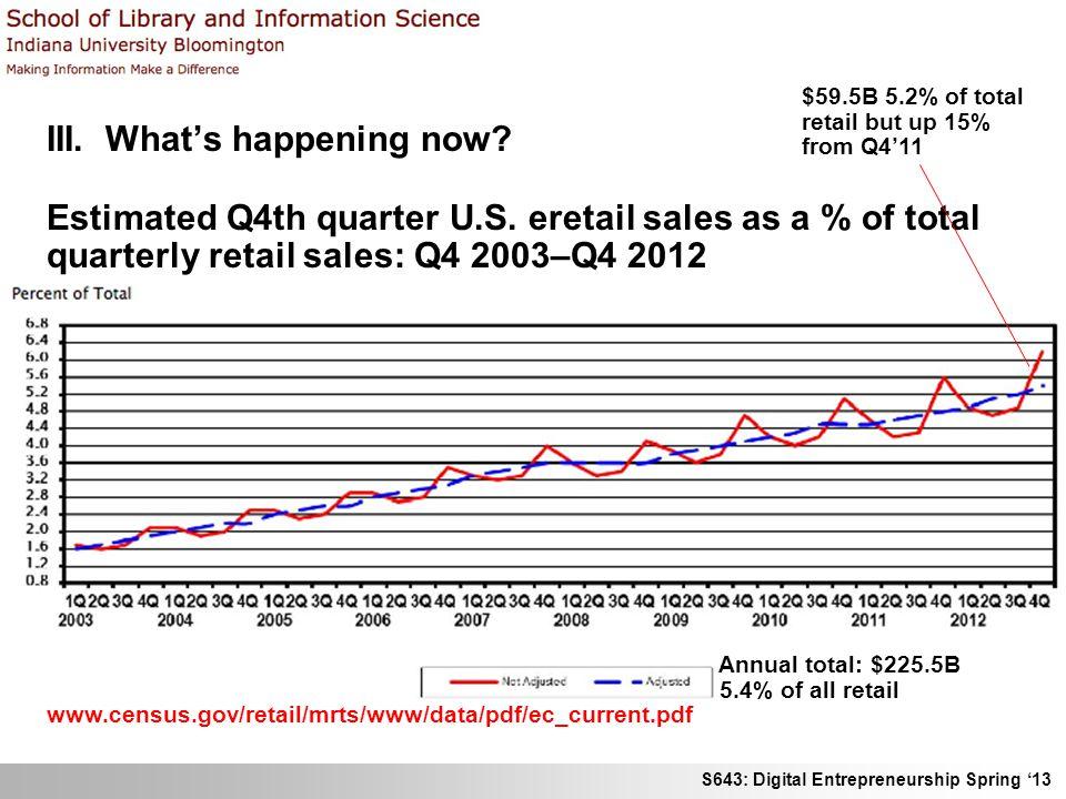 S643: Digital Entrepreneurship Spring 13 III. Whats happening now? Estimated Q4th quarter U.S. eretail sales as a % of total quarterly retail sales: Q