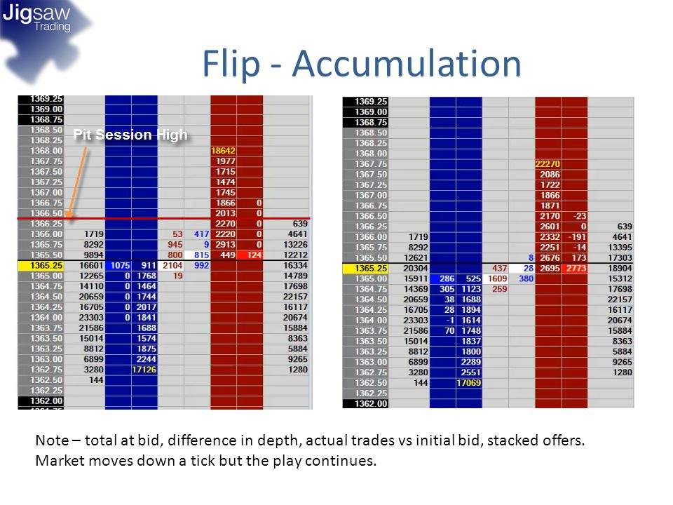 Flip - Accumulation Note – total at bid, difference in depth, actual trades vs initial bid, stacked offers. Market moves down a tick but the play cont
