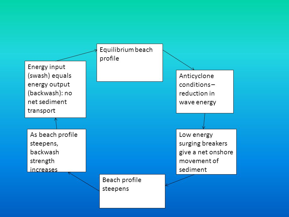 Energy input (swash) equals energy output (backwash): no net sediment transport Anticyclone conditions – reduction in wave energy Low energy surging b