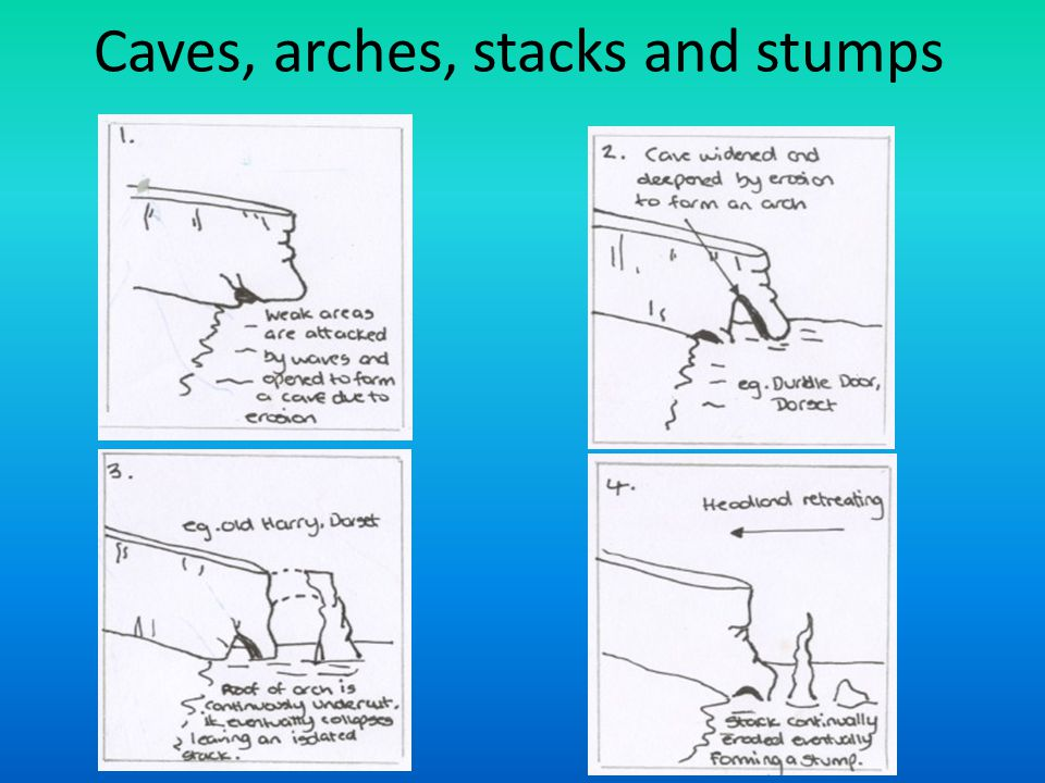 Caves, arches, stacks and stumps