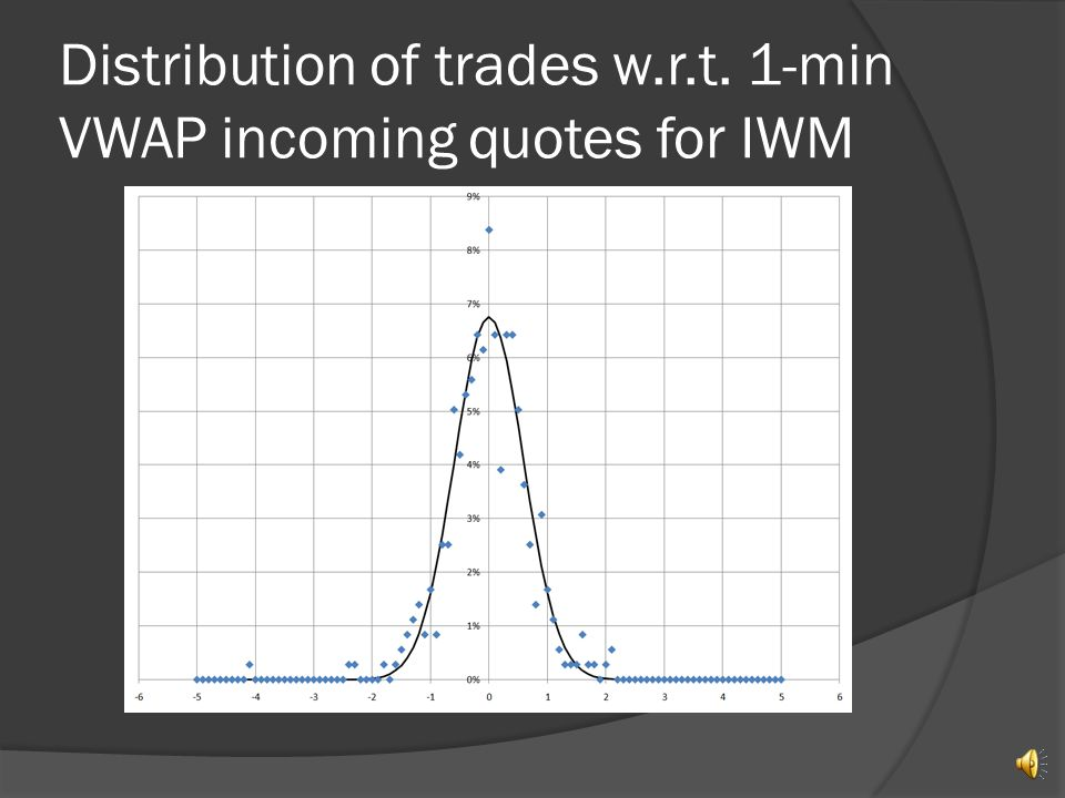 Distribution w.r.t. incoming quotes & Bollinger bands
