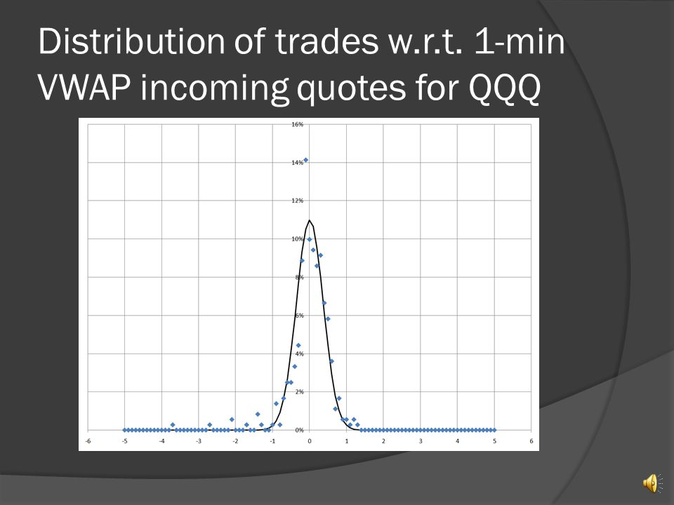 Distribution of trades w.r.t. 1-min VWAP incoming quotes for IWM