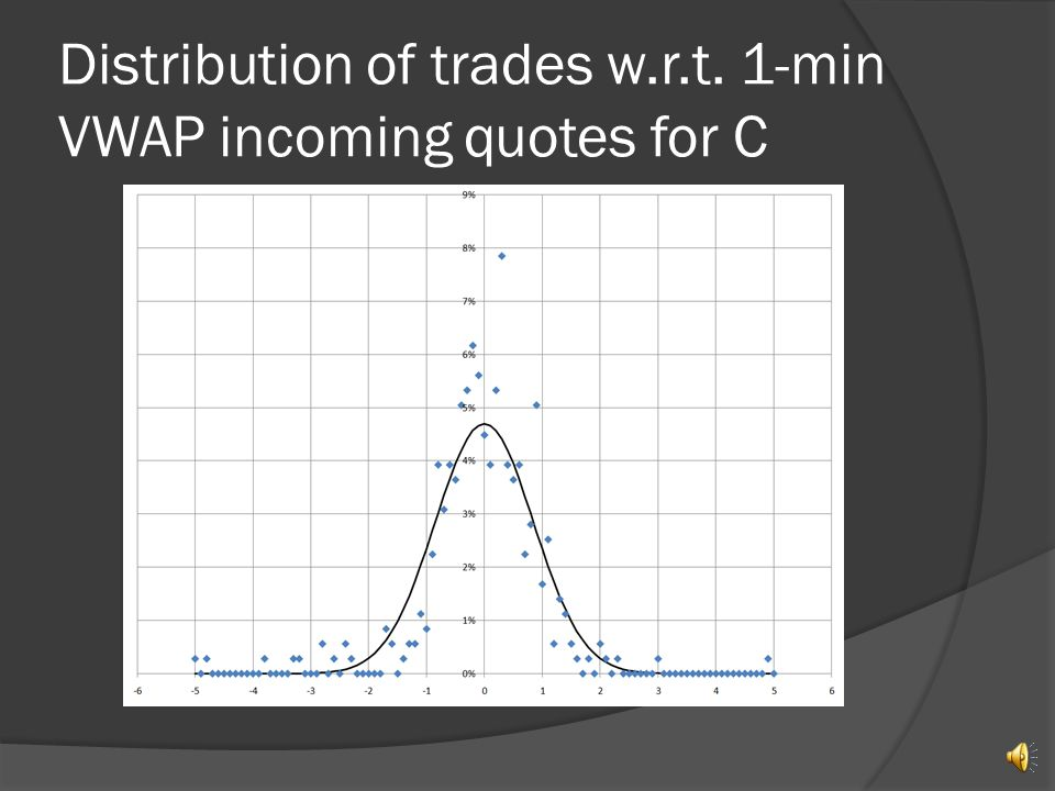 Distribution of trades w.r.t. 1-min VWAP incoming quotes for BAC